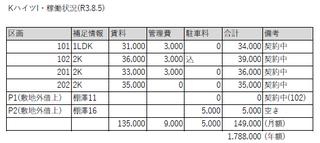 熊谷市 12% 満室稼働中!のサムネイル